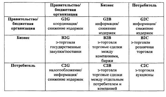 Таблица 1.2.1 Классификация