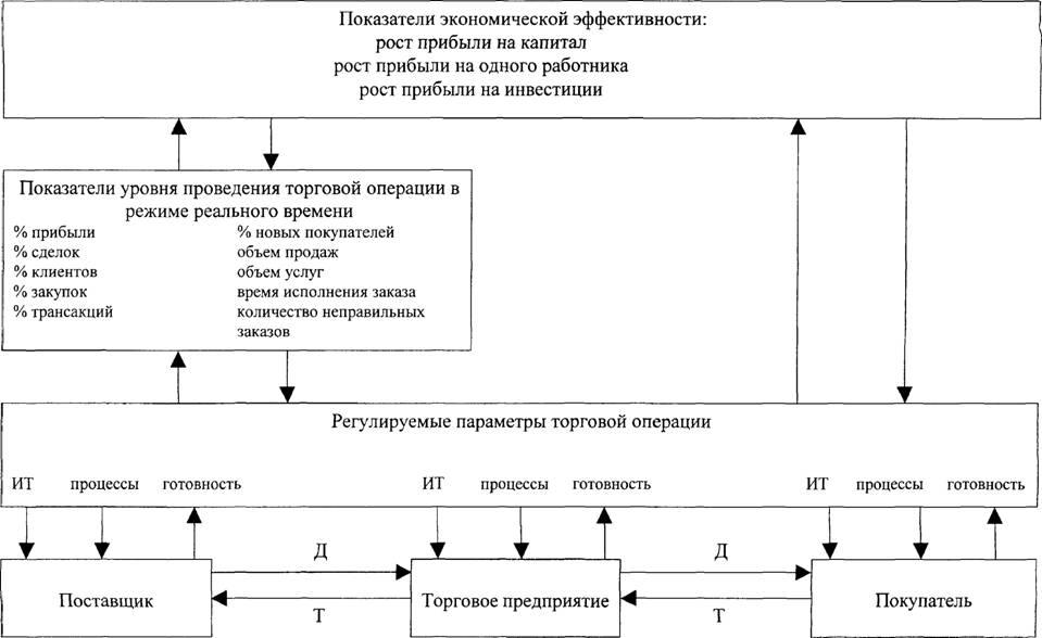 Схема влияния управляемых