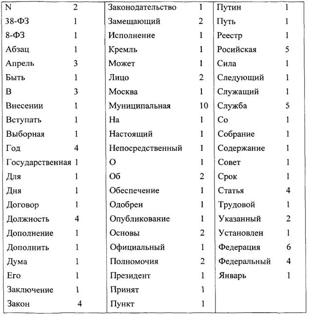 В таблице 12 приведена частота