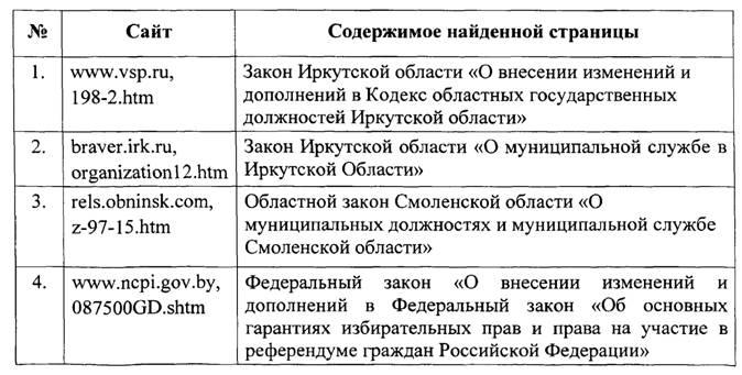Продолжение таблицы 14