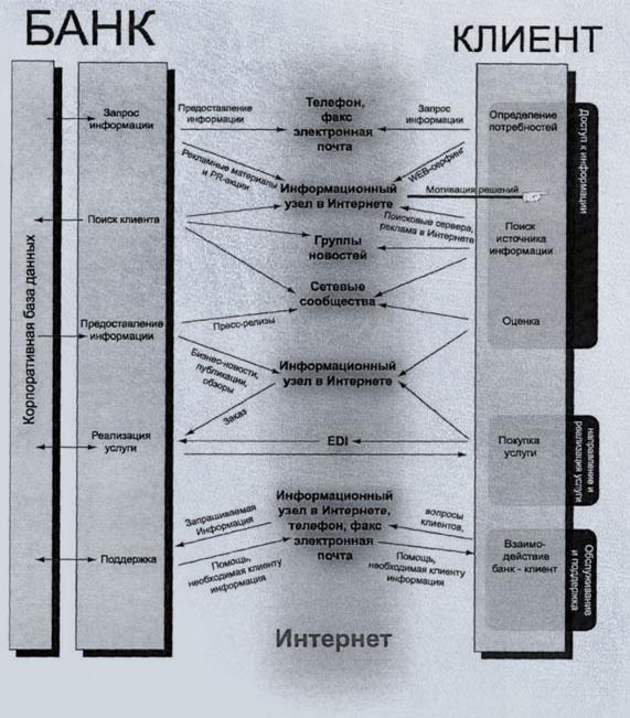 Организация выполнения плана