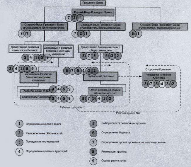 -функциональная схема