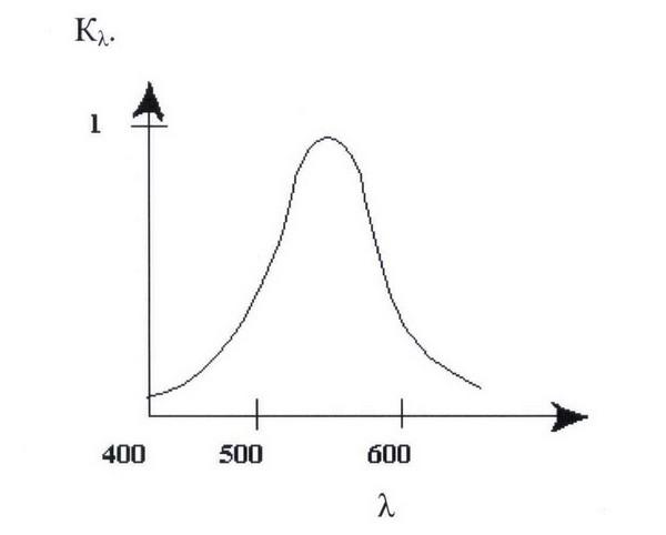 Вид графика кривой