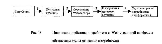 взаимодействия потребителя